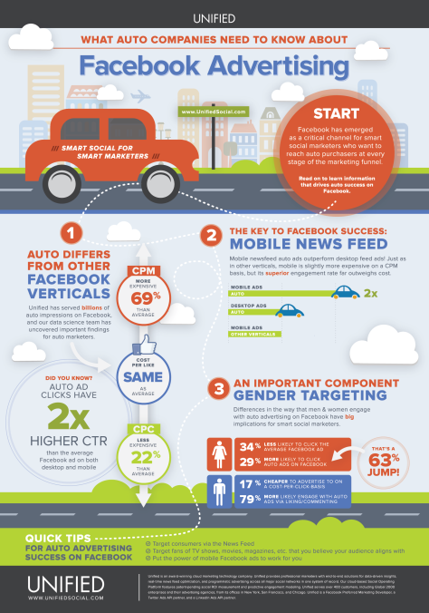 Automative Facebook Advertising Benchmarks