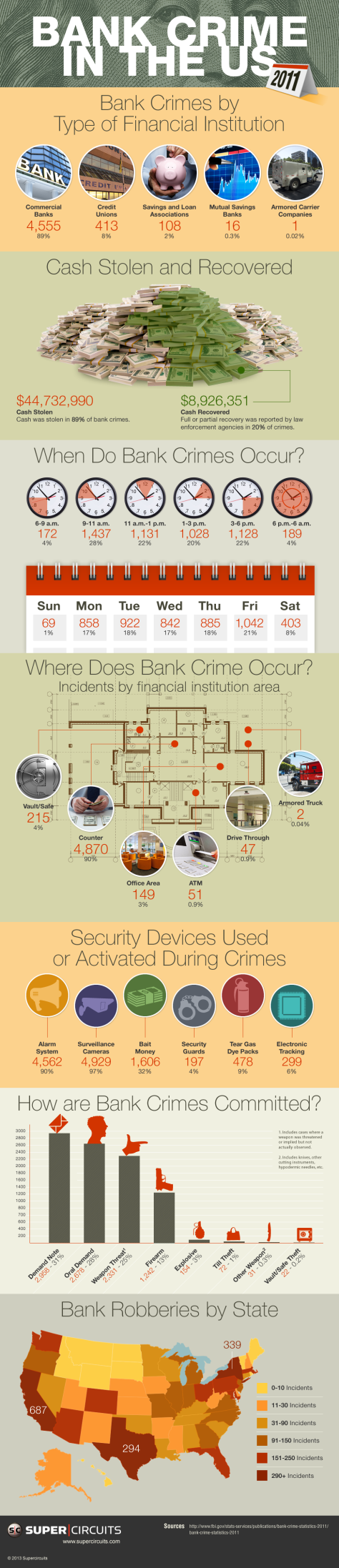Bank Crime In The USA