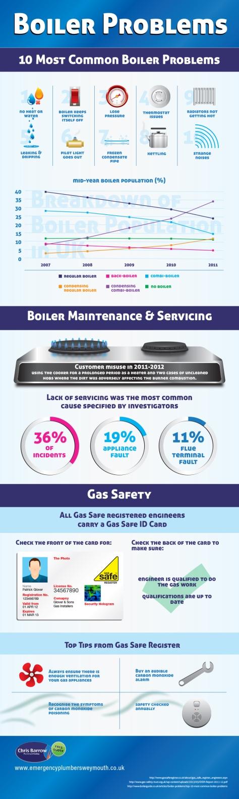 Boiler Problems 10 Most Common Boiler problems
