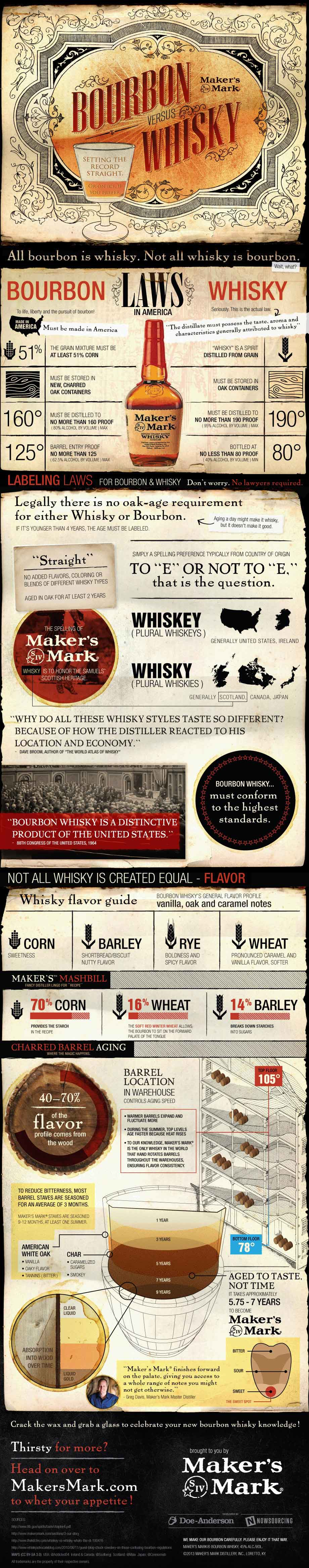 Bourbon Versus Whisky [INFOGRAPHIC] #bourbon #whisky