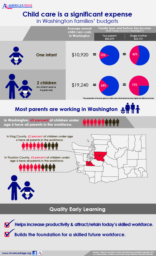 child-care-is-a-significant-expense-in-washington-families-budgets_5256b74372d84