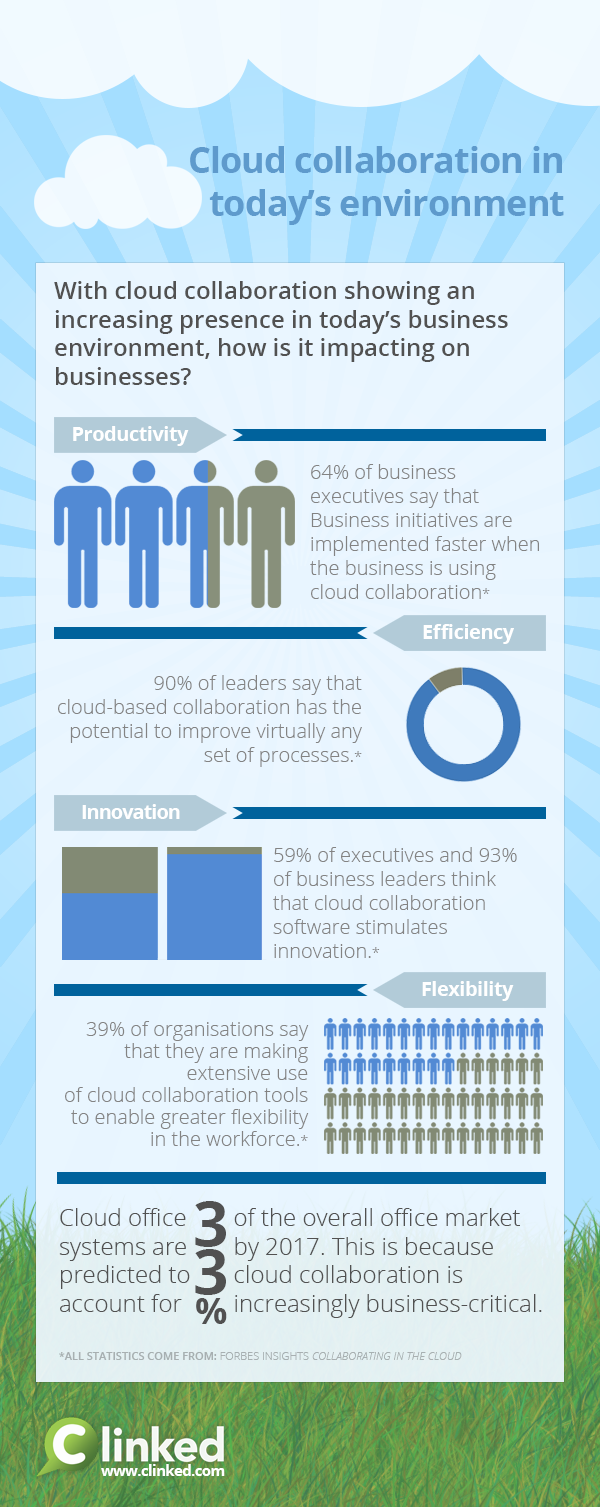 Cloud Collaboration Software today Business Environment