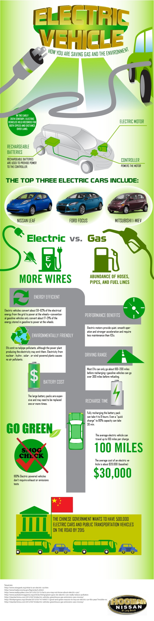 Electric Vehicles how You Are Saving Gas And The Environment