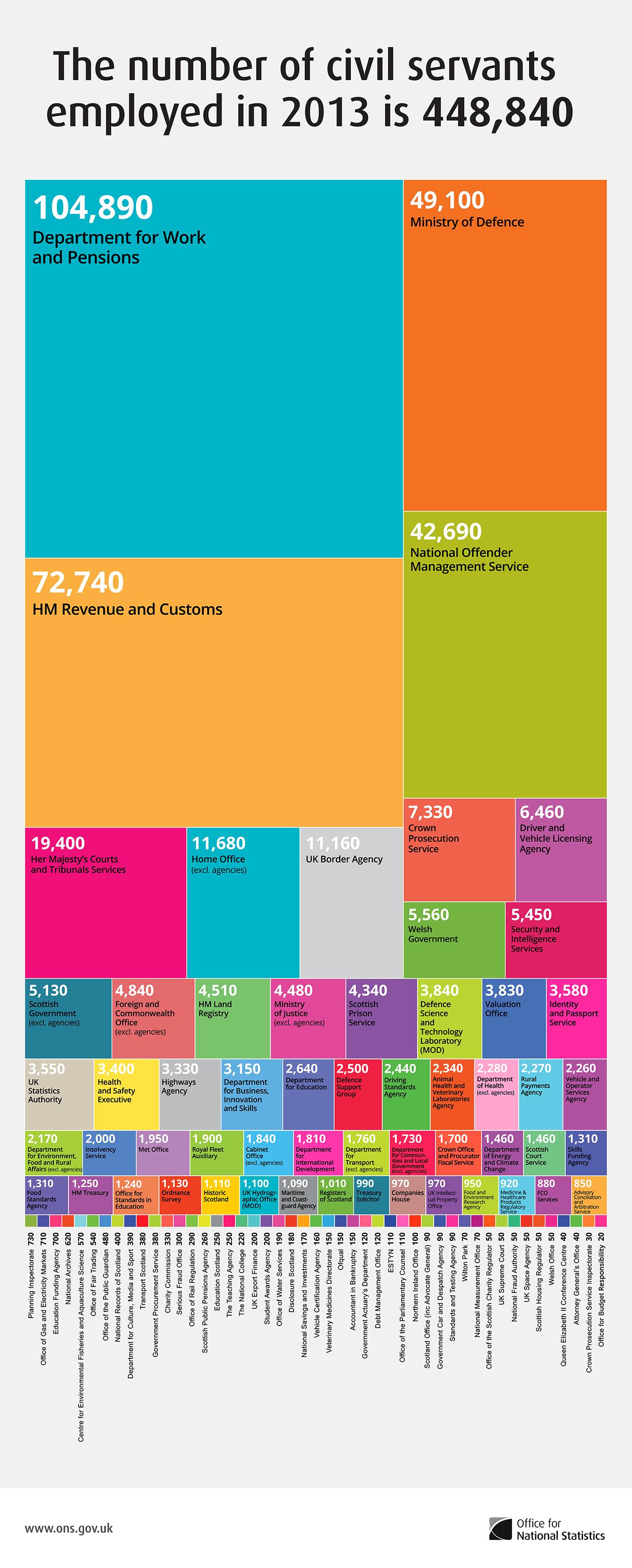 List Of Civil Servant Jobs Uk