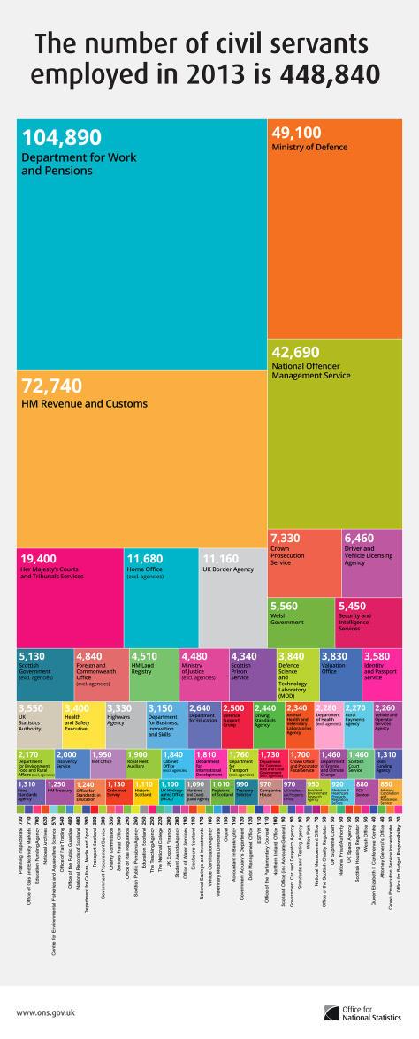 employment-in-the-uk-civil-service-2013_5256c8ebeb25a