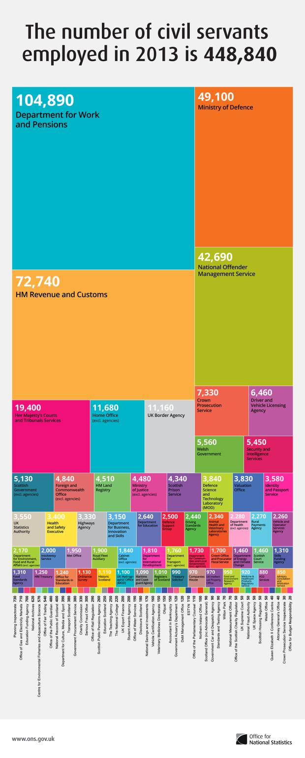 employment-in-the-uk-civil-service-2013_5256c8ebeb25a