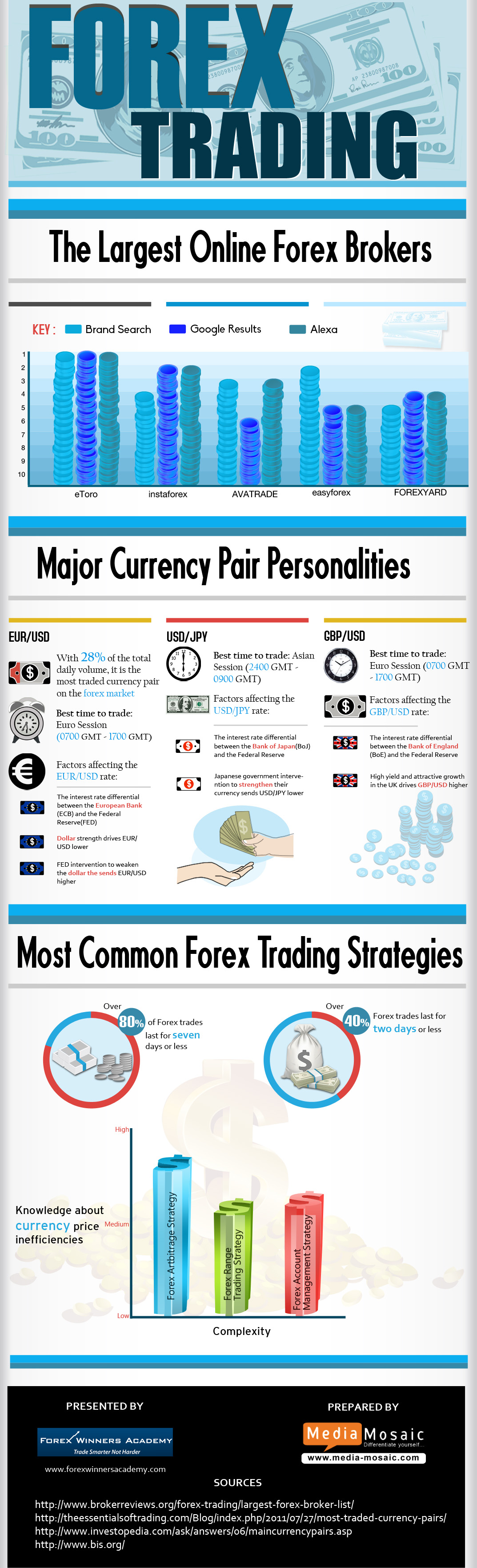 List forex brokers usa