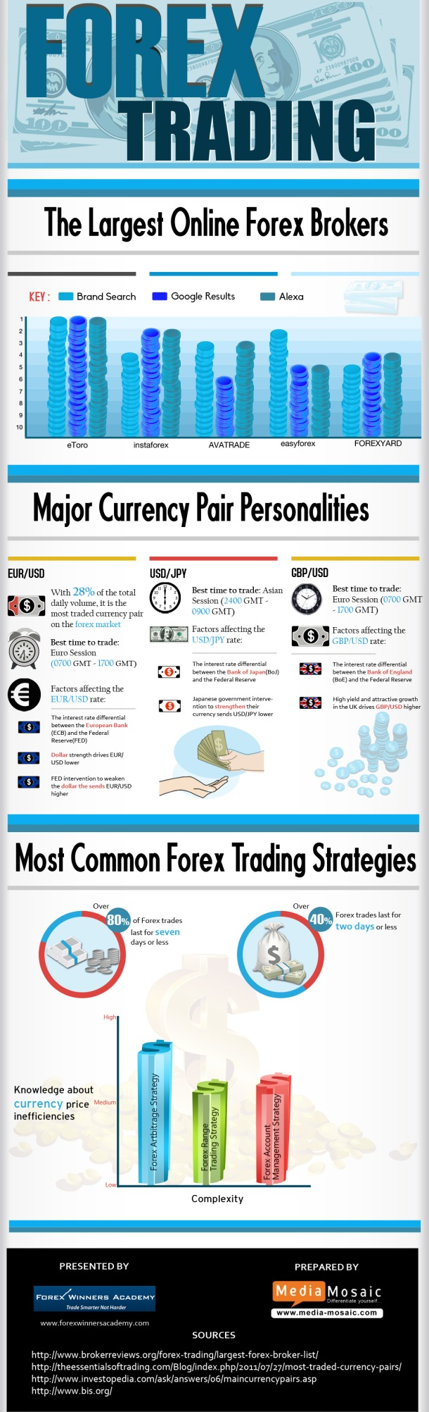 Forex Trading The Largest Online Forex Brokers