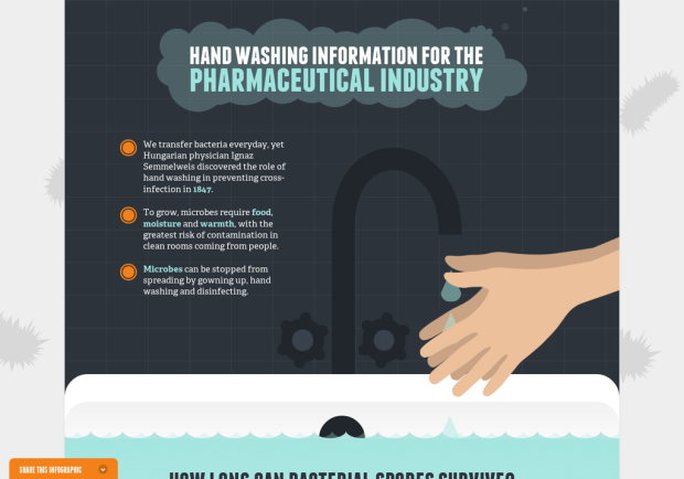 Hand Washing Information For The Pharmaceutical industry