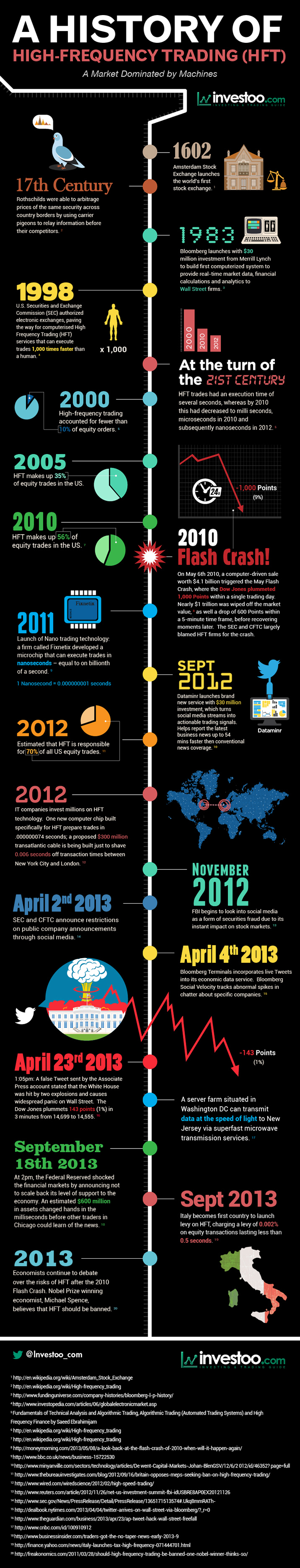 [highfrequency-trading-infographic_525404506b56e]