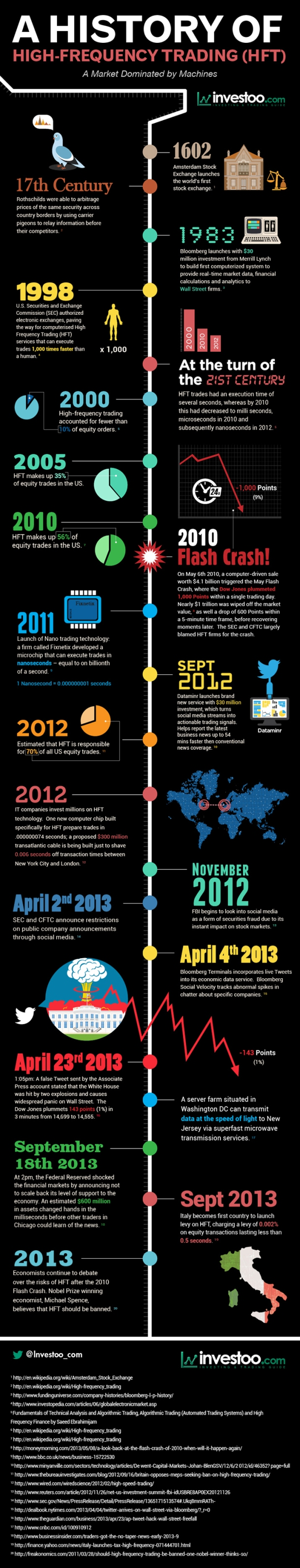 High Frequency Trading Infographic