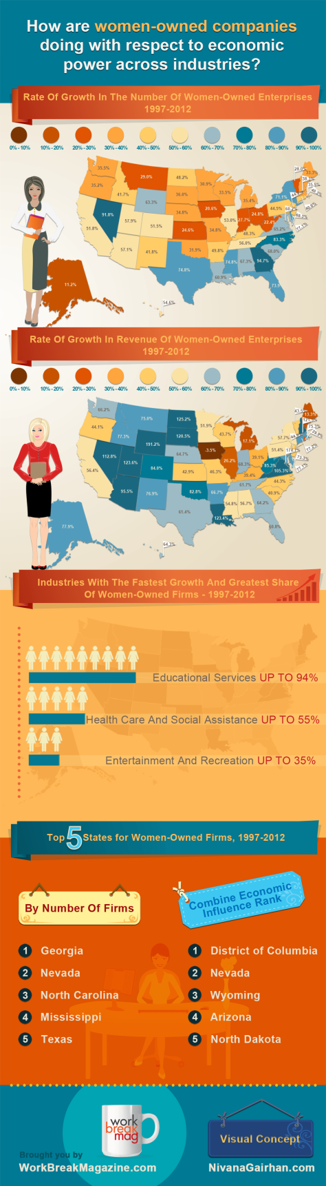 how-are-womenowned-companies-doing-with-respect-to-economic-power-across-industries_5257fcdbf1d2a