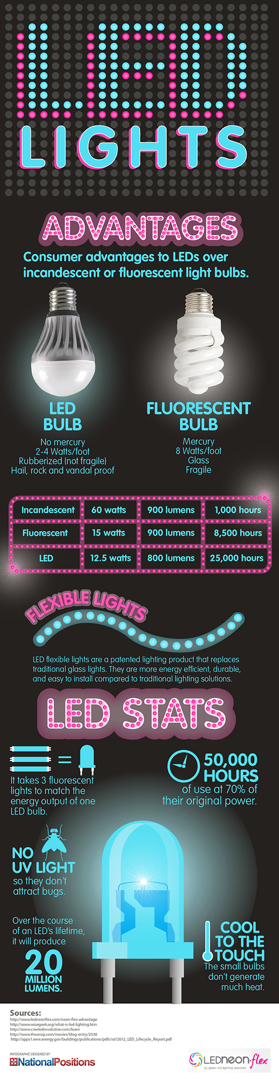 LED Lights Advantages And Stats [INFOGRAPHIC] #led #lights ...