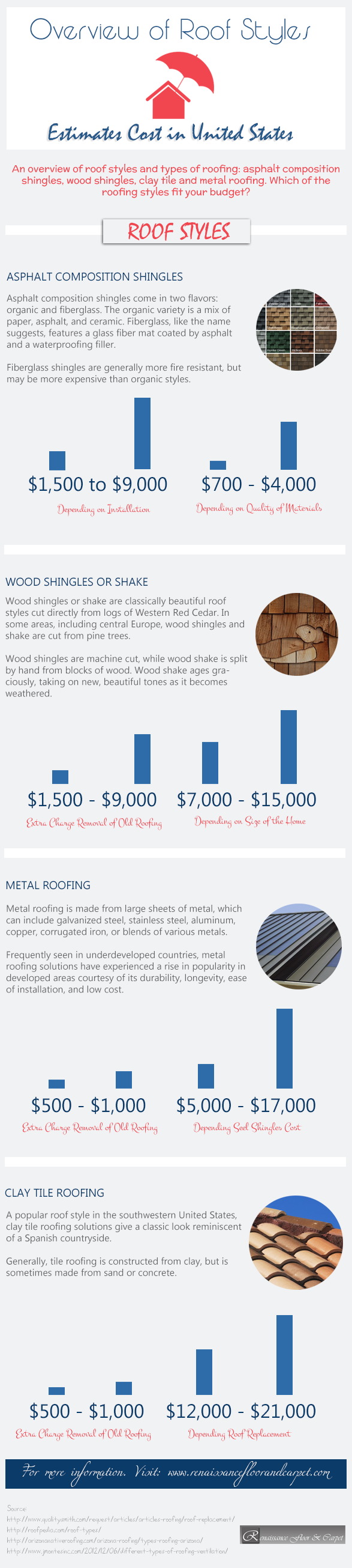 overview-of-roof-styles-estimates-cost-in-united-states_5255b6a97a3d0