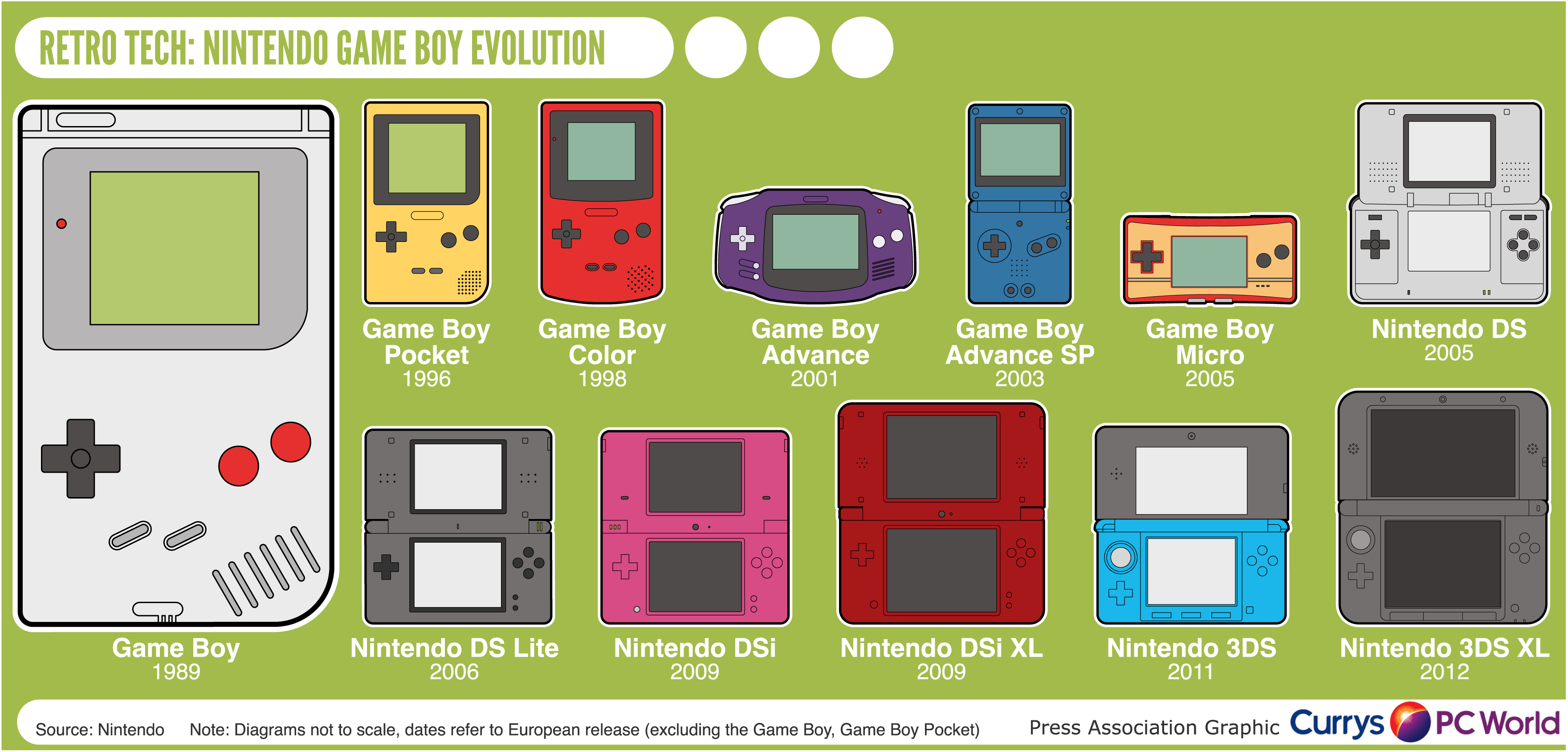 Game boy color list - Retro Tech Nintendo Game Boy Evolution