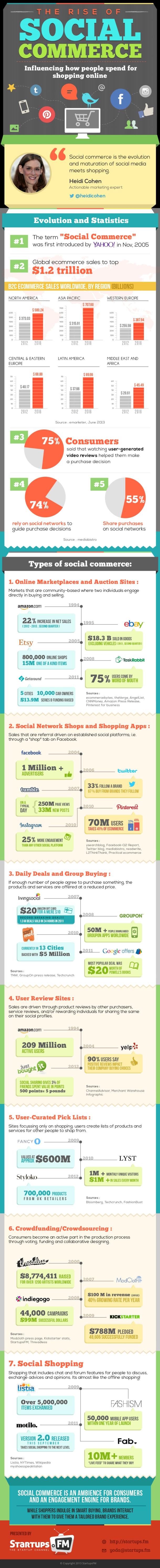 Rise OF Social Commerce