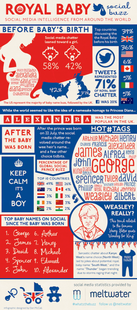 Royal Baby Social Media intelligence From Around The World
