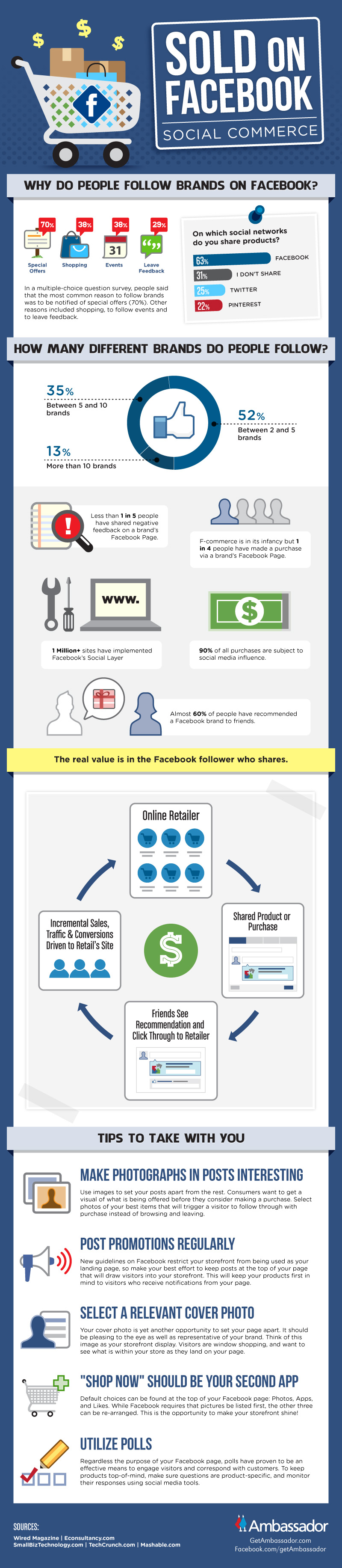 Infographic on facebook