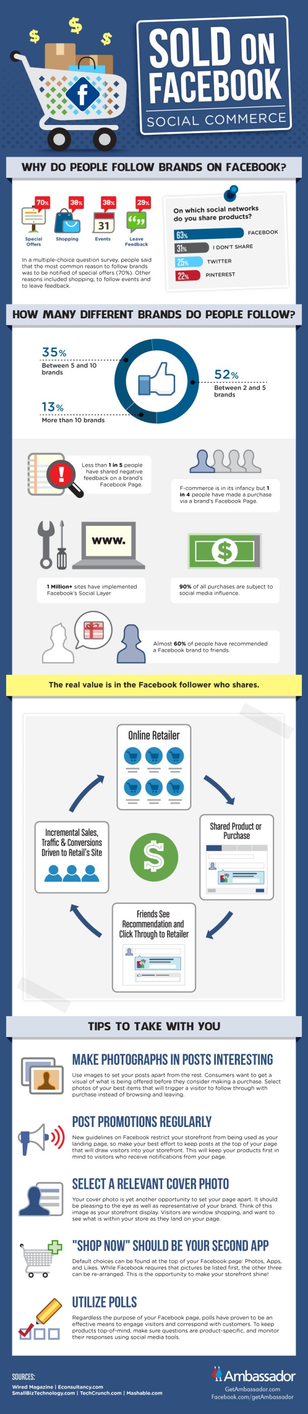 Sold On Facebook Social Commerce