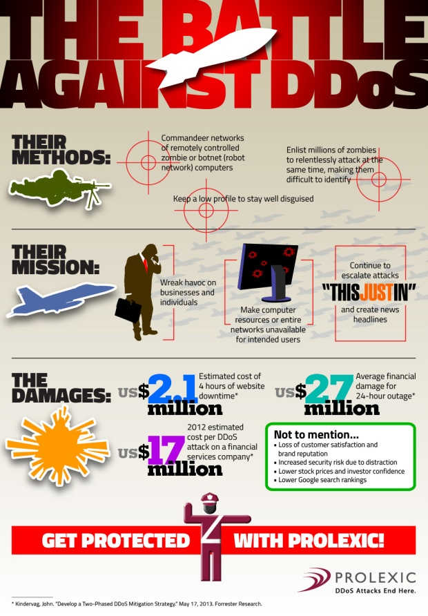 The Battle Against DDOS Attackers Methods Missions And Damages