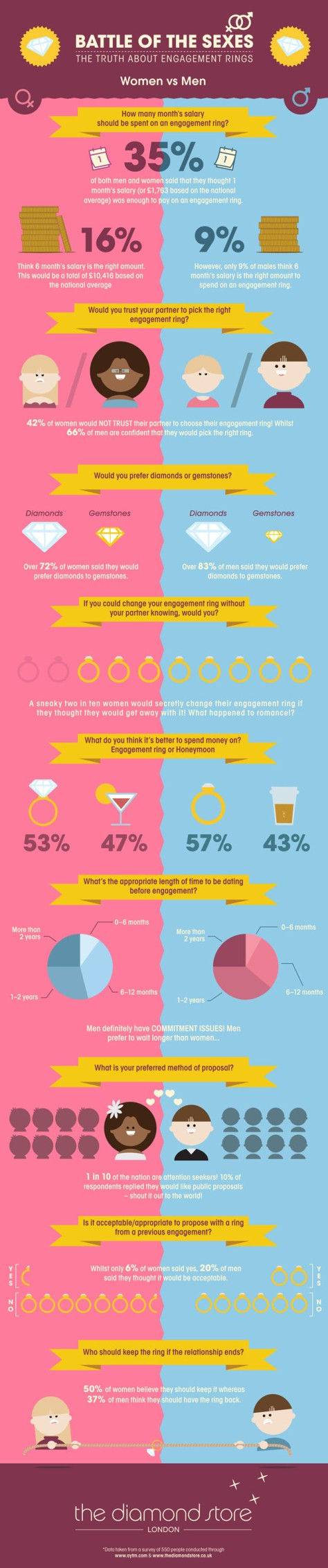 Smart Infographic Bots