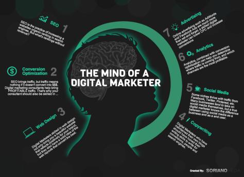 The Mind Of A Digital Markerter