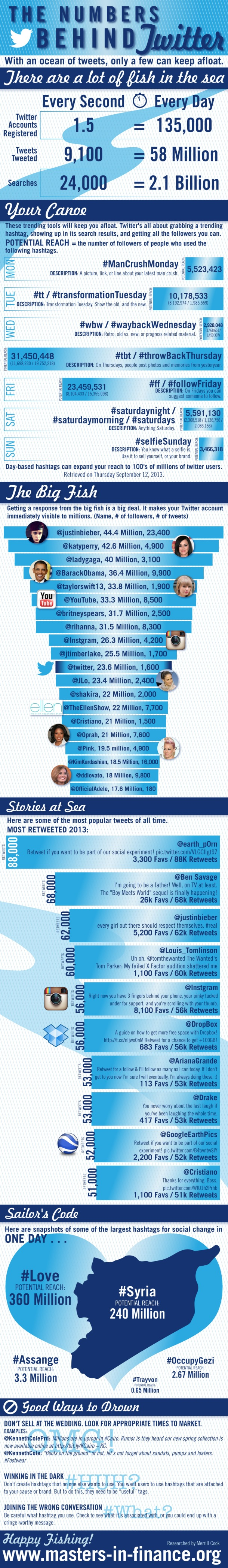 The Numbers Behind Twitter