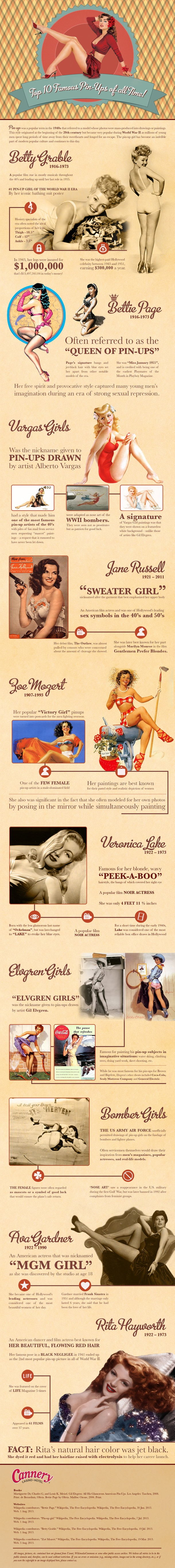 Top 10 Famous Pinups of All Time