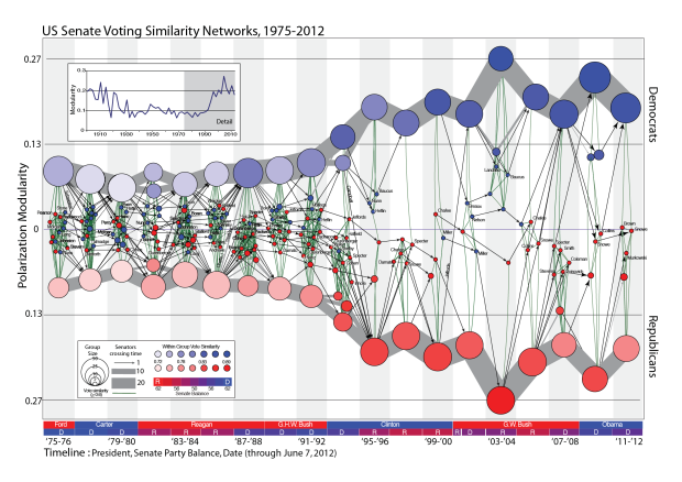 Us Senate Voting Similarity Networks