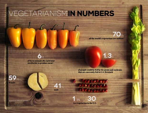 Vegetarianism in Numbers
