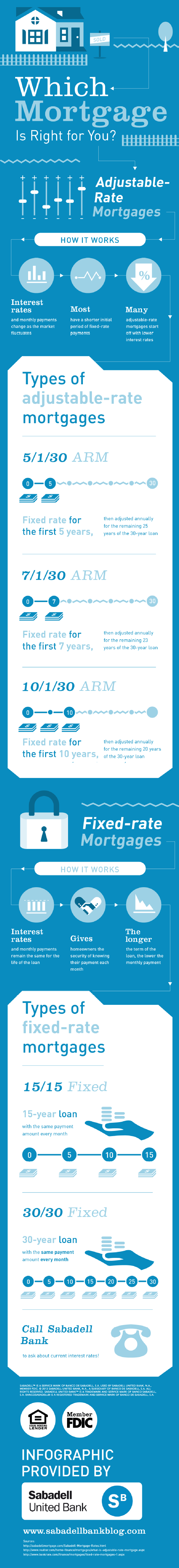 which-mortgage-is-right-for-you_52579c0023793