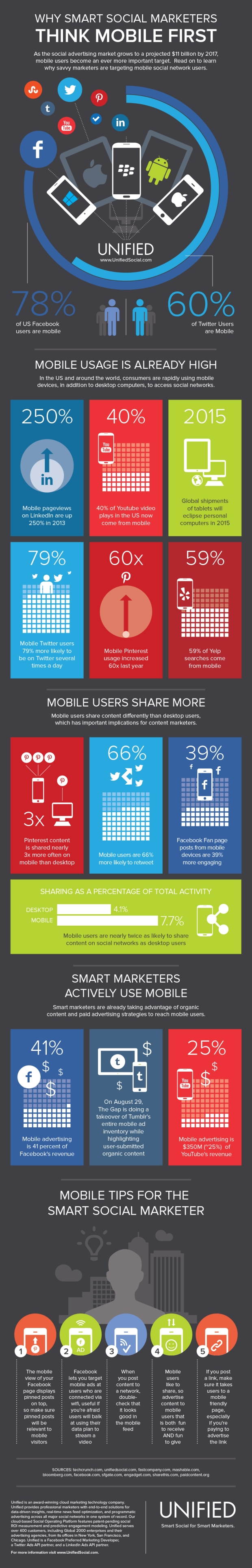Why Smart Social Marketers Think Mobile First