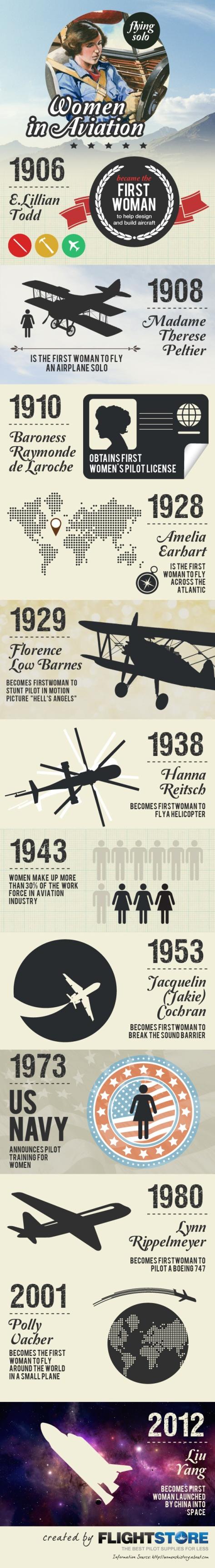 Woman In Aviation