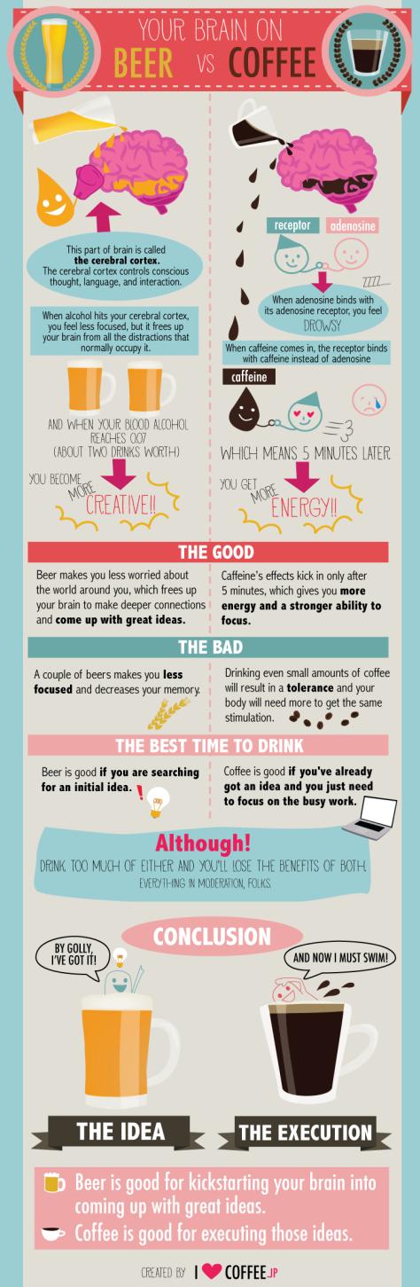 Your Brain On Coffee Vs Beer