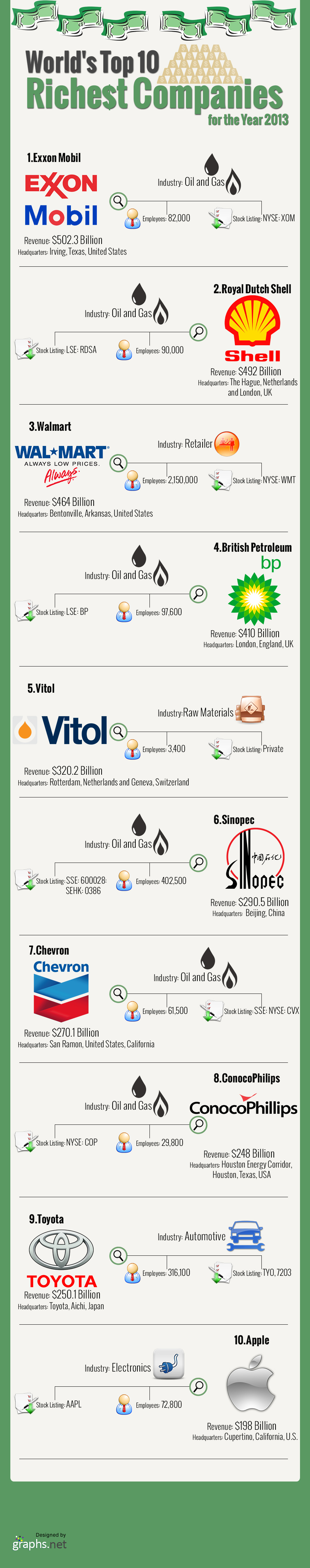 World 39 S Top 10 Richest Companies For The Year 2013