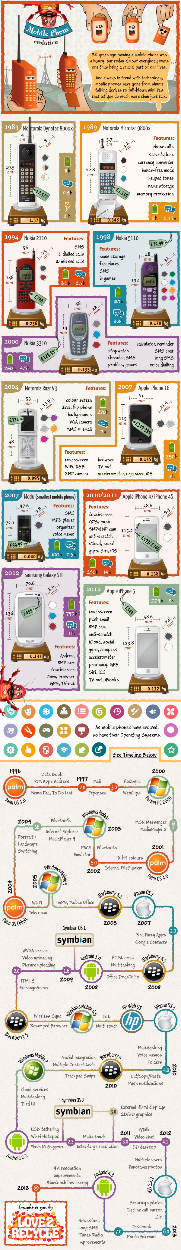 30 Years Of The Mobile Phone