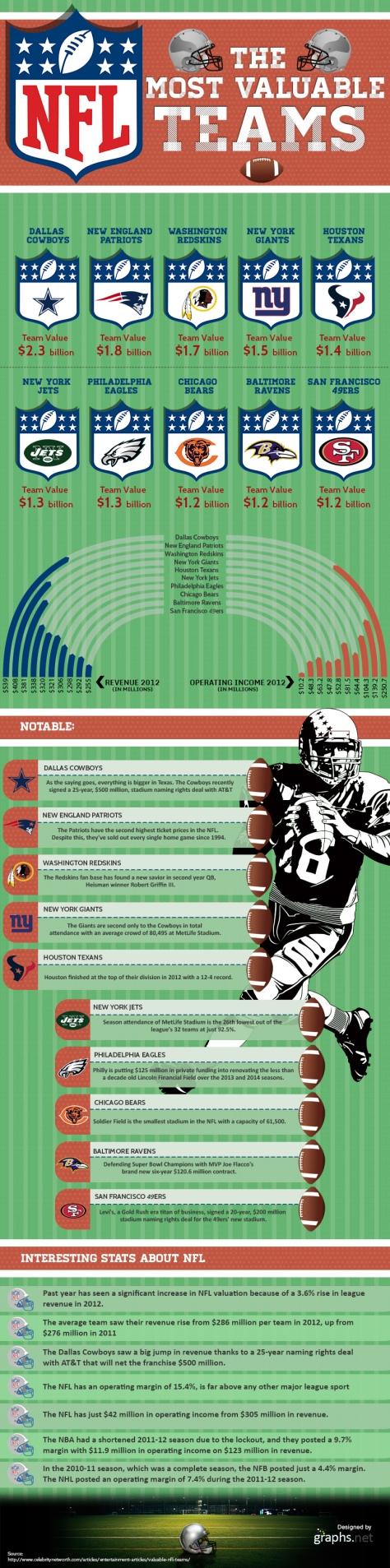 Appreciated NFL Teams