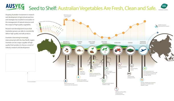 Ausveg Seed To Sheld