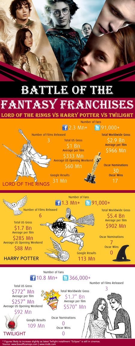 Battle Of The Fantasy Franchises