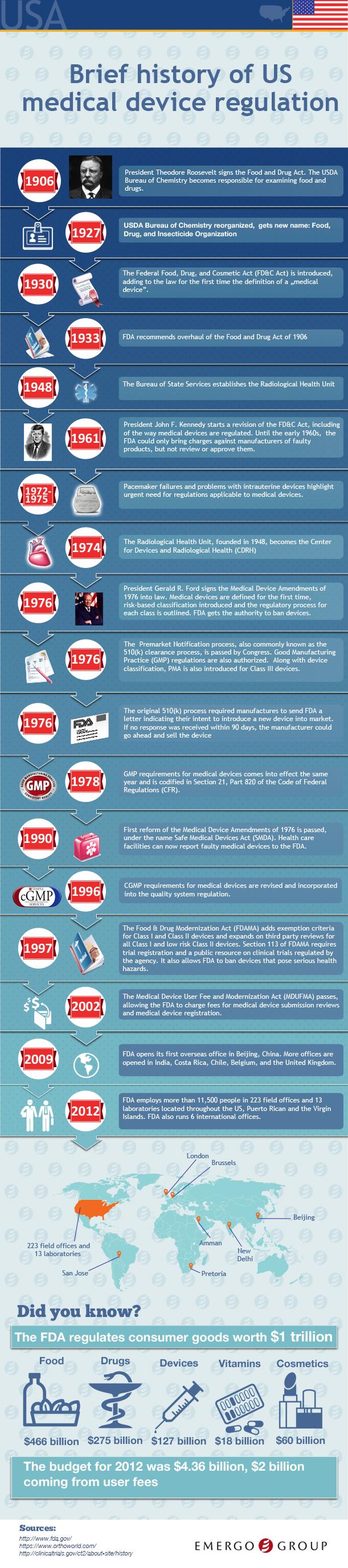 Brief History Of US Medical Device Regulation
