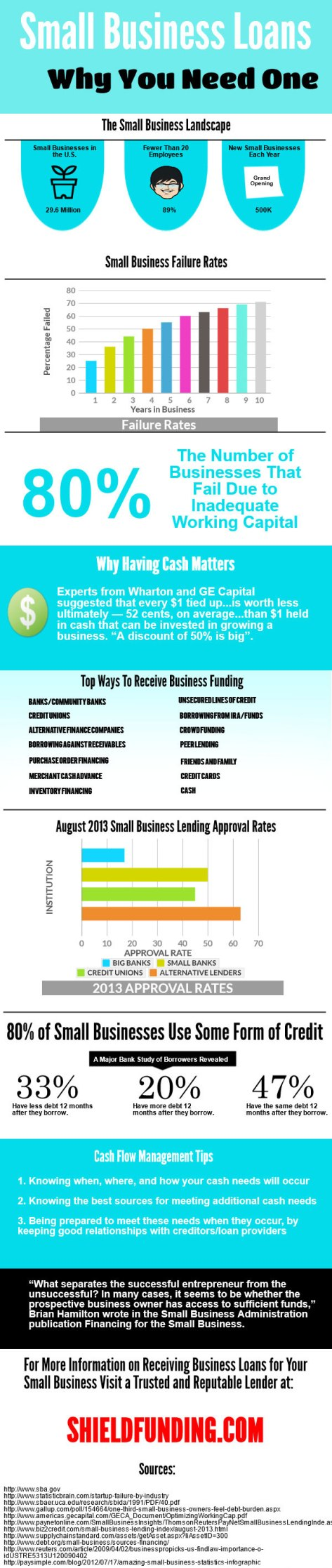 Business Loans At Shield Fundingcom