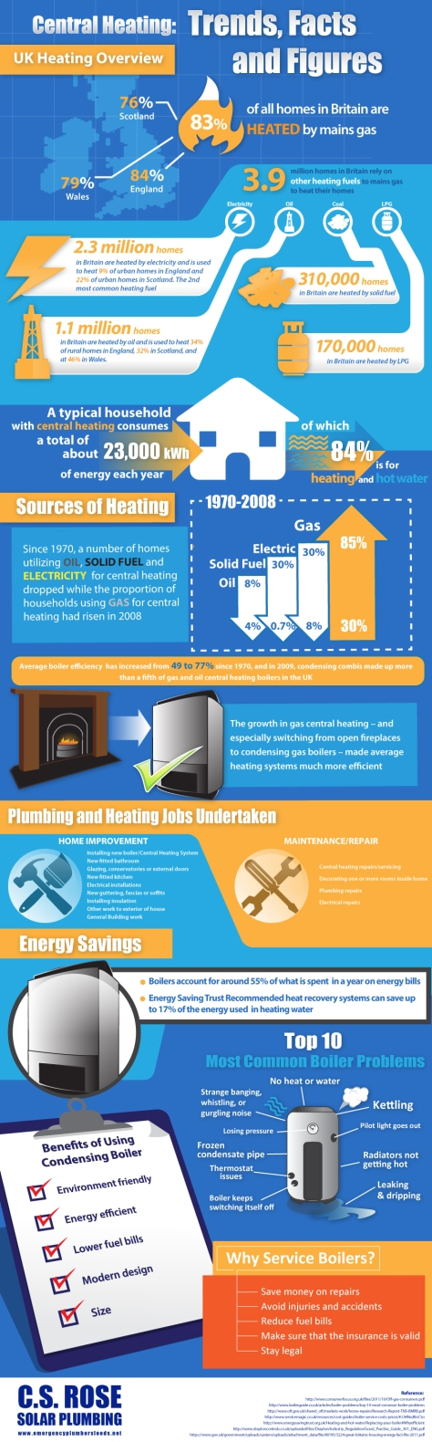 Central Heating Trends Facts And Figures