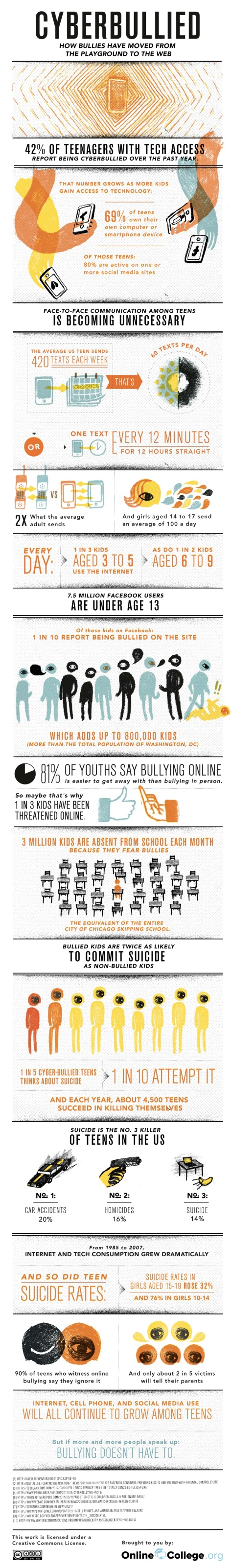 Cyber Bullying Scourge Of The Internet