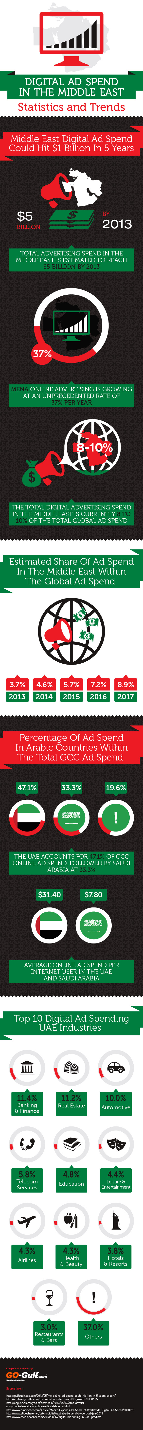 Digital AD Spend In The Middle East Statistics And Trends