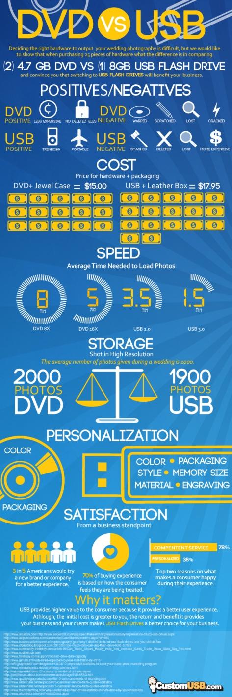 DVD VS USB an Inforgraphi For Photographers