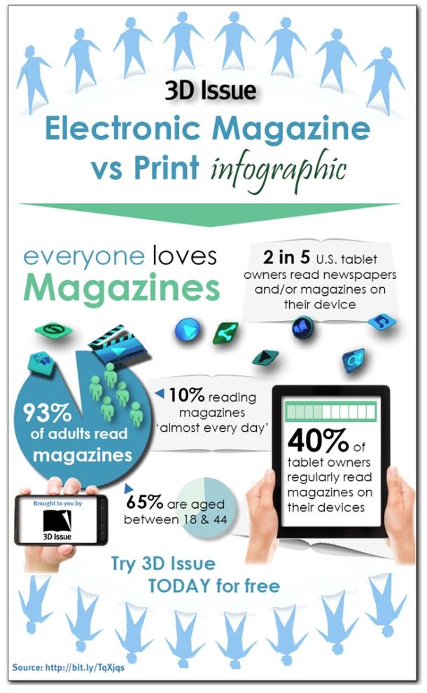 Electronic Magazine Versus Print