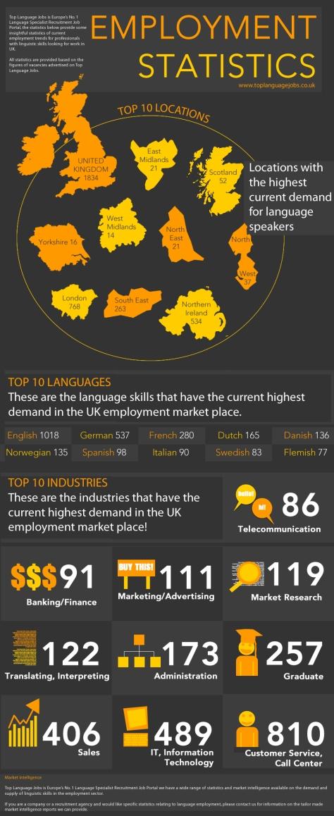 Employment Statistics For Top Language Jobs