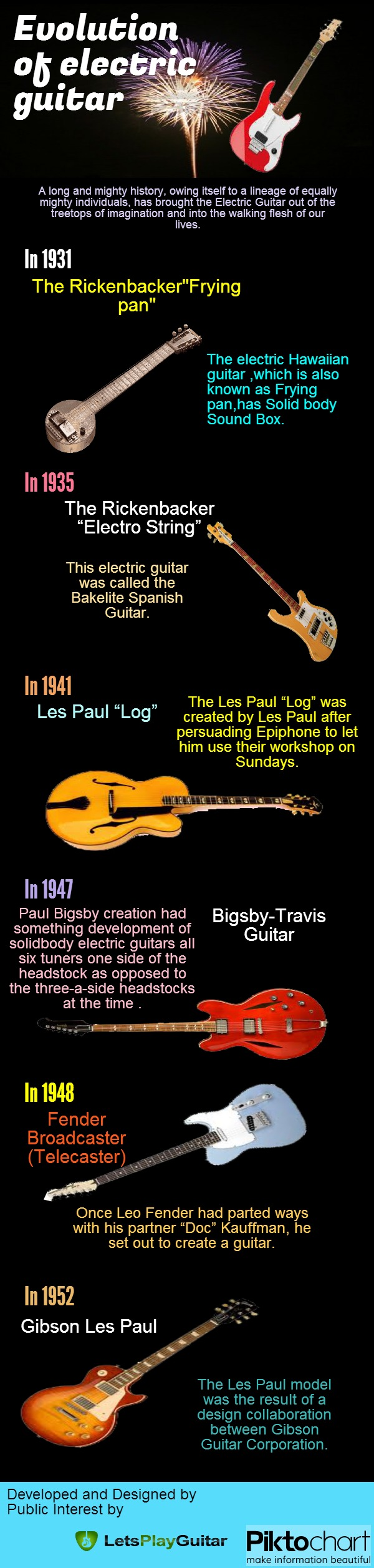 Evolution Of Electric Guitar