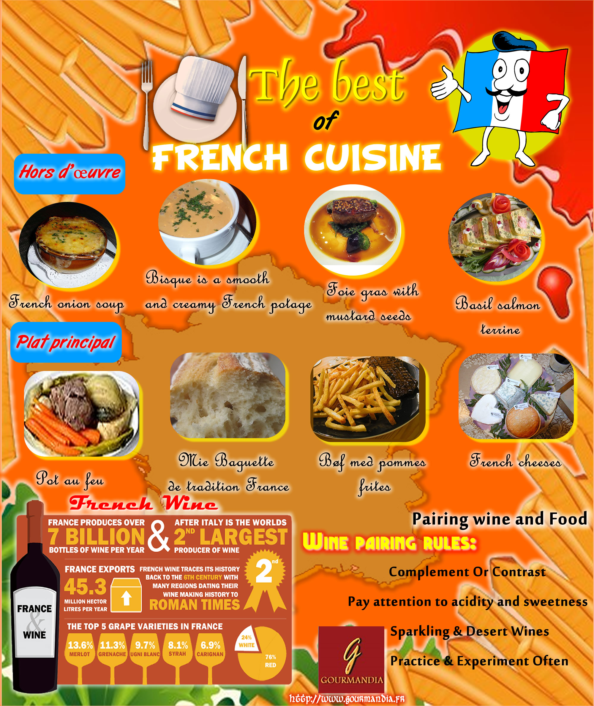 The best of french cuisine infographic french cuisine - Best of french cuisine ...