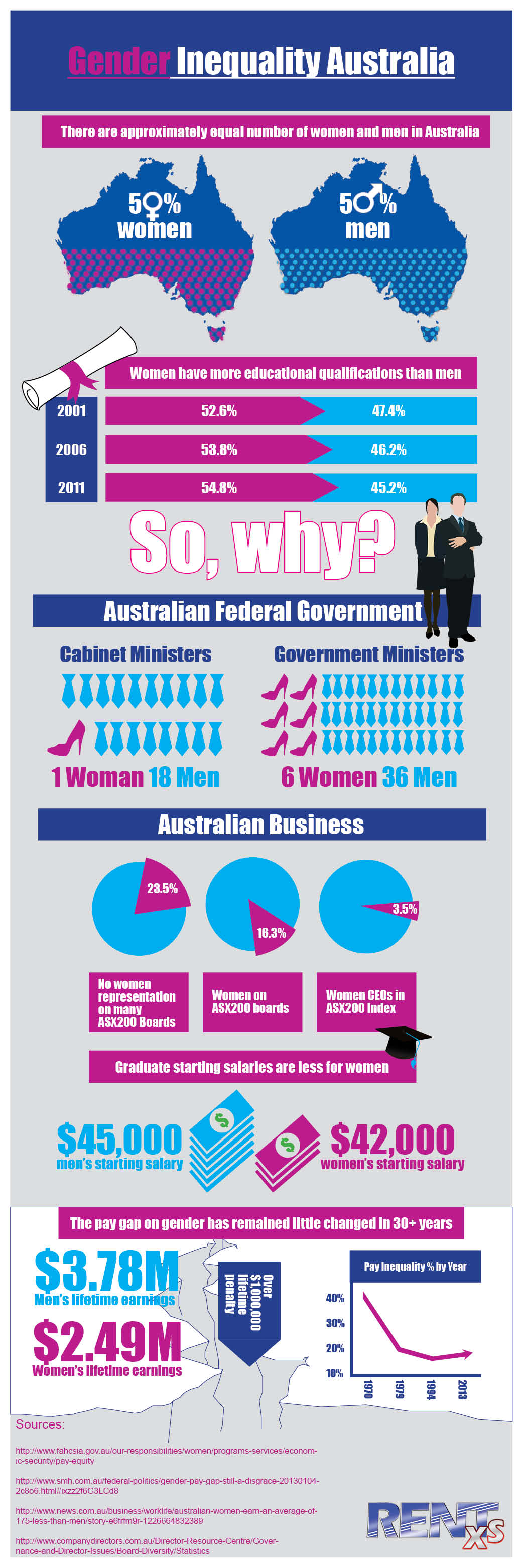 2014 infographic list glass ceiling in 2013